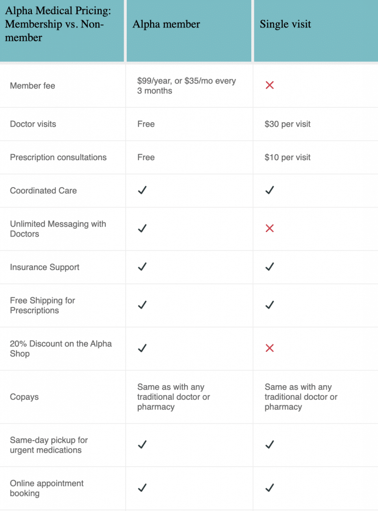 alpha medical membership comparison