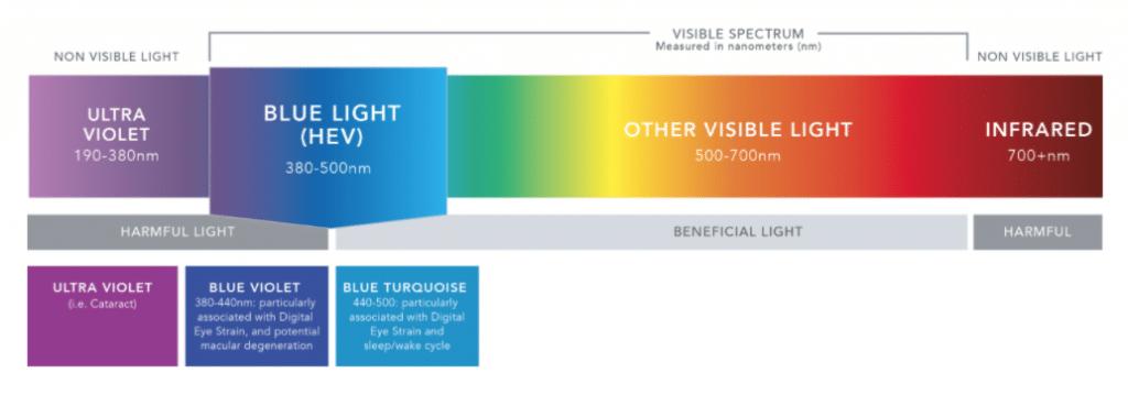 visible light color spectrum