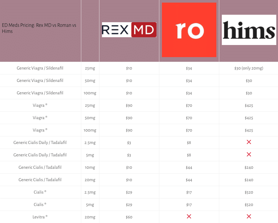rex md ed pricing vs roman vs hims