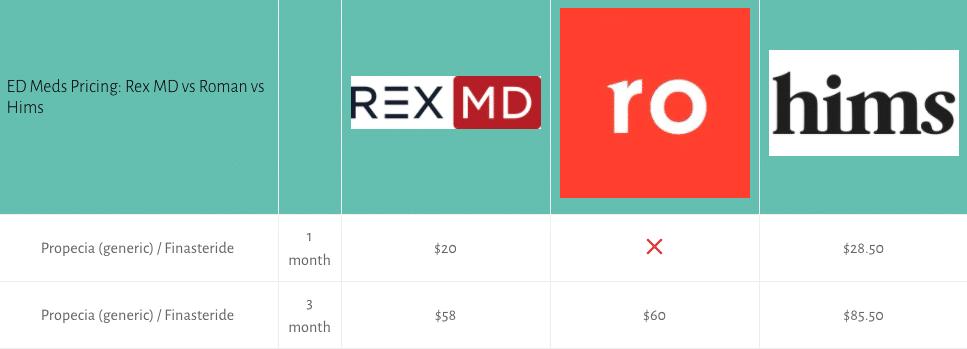 hair loss meds rex md vs roman vs hims