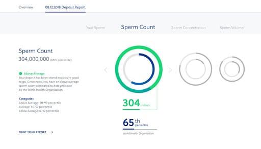dadi fertility report