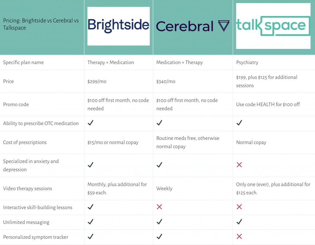 brightside vs cerebral vs talkspace comparison chart
