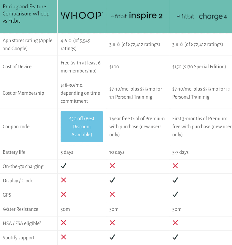 Whoop vs Fitbit pricing and feature comparison chart