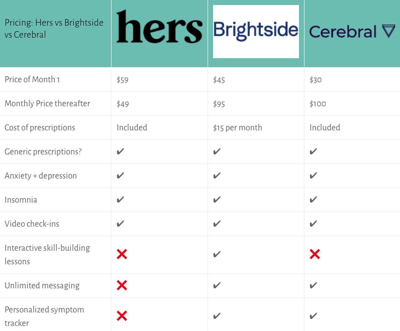 hers vs brightside vs cerebral pricing table for mobile