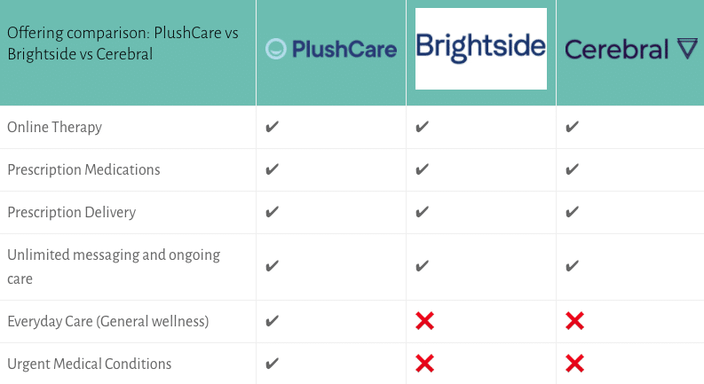Plushcare vs Brightside vs Cerebral plan options table