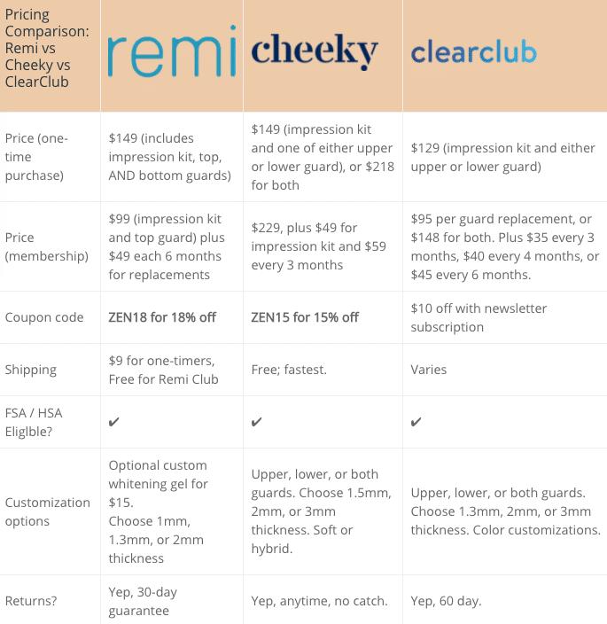 Remi vs Cheeky vs Clearclub compared