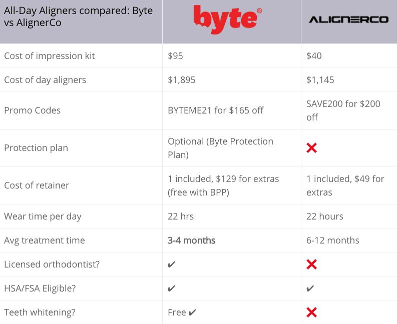 Byte vs AlignerCo Comparison chart - All-day plan