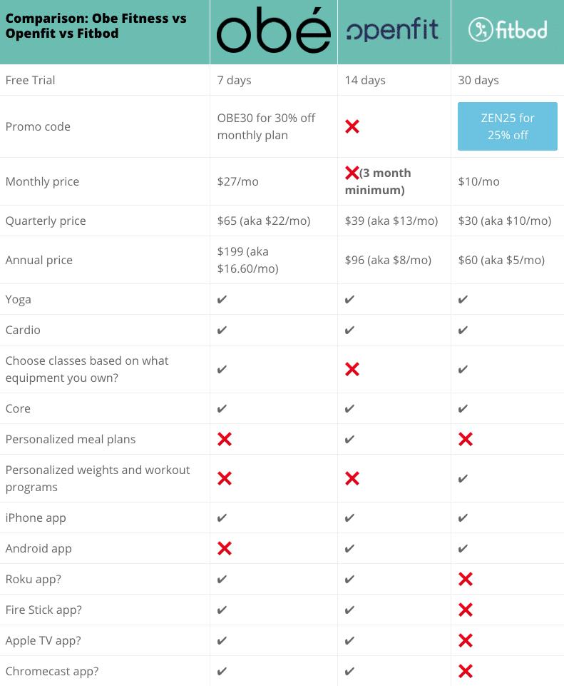 Comparison chart for mobile: Obe Fitness vs Openfit vs Fitbod