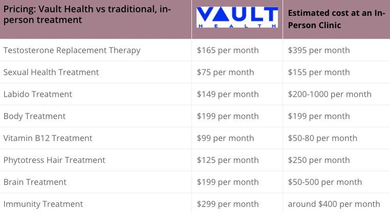 vault health pricing chart for mobile