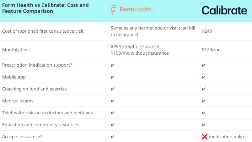 form health vs calibrate pricing and feature comparison